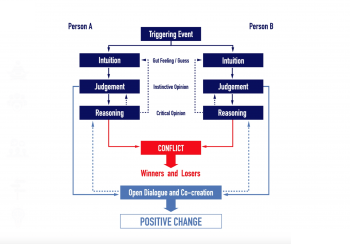 Grooa: Clear Mindset Model and Method